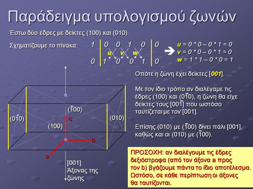 Παράδειγμα υπολογισμού ζωνών Έστω δύο έδρες με δείκτες (100) και (010). Σχηματίζουμε το πίνακα: 1 0 0 1 0 0 0 1 0 0 1 0 u v w u = 0 * 0 – 0 * 1 = 0 v