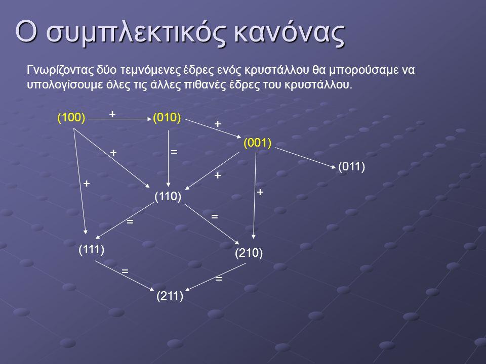 Ο συμπλεκτικός κανόνας Γνωρίζοντας δύο τεμνόμενες έδρες ενός κρυστάλλου θα μπορούσαμε να υπολογίσουμε όλες τις άλλες πιθανές έδρες του κρυστάλλου. (10