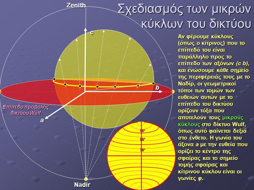 Σχεδιασμός των μικρών κύκλων του δικτύου Zenith Nadir Αν φέρουμε κύκλους (όπως ο κίτρινος) που το επίπεδό του είναι παράλληλο προς το επίπεδο των αξόν