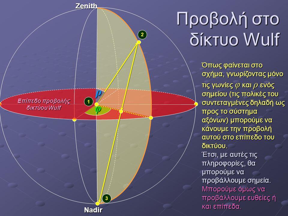Προβολή στο δίκτυο Wulf Όπως φαίνεται στο σχήμα, γνωρίζοντας μόνο τις γωνίες φ και ρ ενός σημείου (τις πολικές του συντεταγμένες δηλαδή ως προς το σύσ