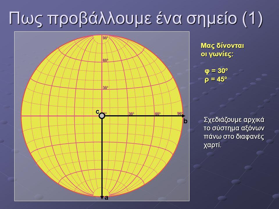Πως προβάλλουμε ένα σημείο (1) 0°0°0°0° 30°30°30°30° 60°60°60°60° 30°30°30°30° 60°60°60°60° 90°90°90°90° 90°90°90°90° a b Μας δίνονται οι γωνίες: φ =