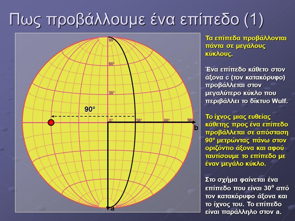 Πως προβάλλουμε ένα επίπεδο (1) 0°0°0°0° 30°30°30°30° 60°60°60°60° 30°30°30°30° 60°60°60°60° 90°90°90°90° 90°90°90°90° a b Τα επίπεδα προβάλλονται πάν