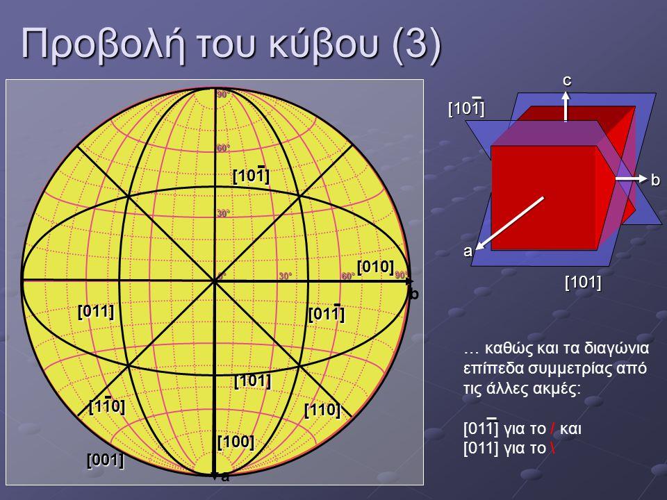 Προβολή του κύβου (3) a b c [101] [101] 0°0°0°0° 30°30°30°30° 60°60°60°60° 30°30°30°30° 60°60°60°60° 90°90°90°90° 90°90°90°90° a b [001] [100] [010][1