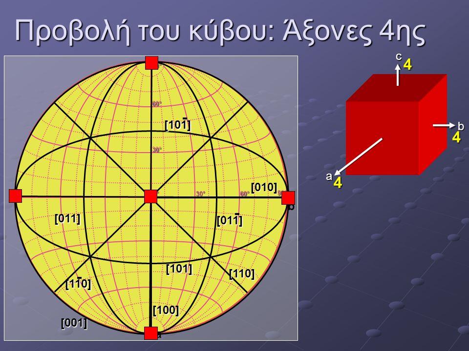 Προβολή του κύβου: Άξονες 4ης a b c 0°0°0°0° 30°30°30°30° 60°60°60°60° 30°30°30°30° 60°60°60°60° 90°90°90°90° 90°90°90°90° a b [001] [100] [010] [110]