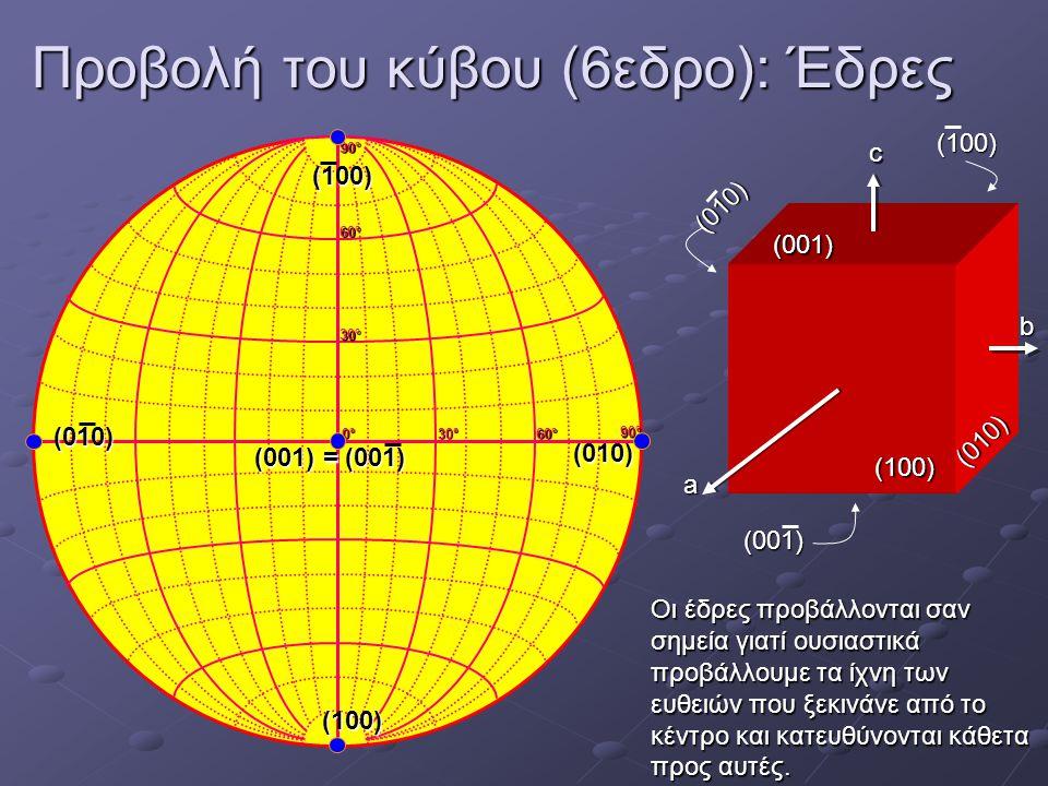 Προβολή του κύβου (6εδρο): Έδρες 0°0°0°0° 30°30°30°30° 60°60°60°60° 30°30°30°30° 60°60°60°60° 90°90°90°90° 90°90°90°90° c b a (010) (100) (100) (001)