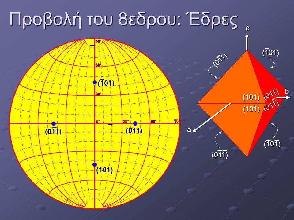 Προβολή του 8εδρου: Έδρες 0°0°0°0° 30°30°30°30° 60°60°60°60° 30°30°30°30° 60°60°60°60° 90°90°90°90° 90°90°90°90° c b a (011) (101) (101) (011) (101)(1
