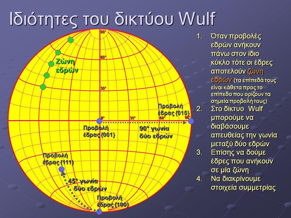 Ιδιότητες του δικτύου Wulf 0°0°0°0° 30°30°30°30° 60°60°60°60° 30°30°30°30° 60°60°60°60° 90°90°90°90° 90°90°90°90° 1.Όταν προβολές εδρών ανήκουν πάνω σ