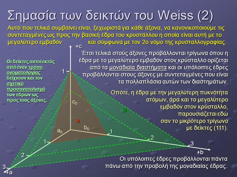Προβολή του κύβου (6εδρο): Έδρες 0°0°0°0° 30°30°30°30° 60°60°60°60° 30°30°30°30° 60°60°60°60° 90°90°90°90° 90°90°90°90° c b a (010) (100) (100) (001) (001) (010) (100) Οι έδρες προβάλλονται σαν σημεία γιατί ουσιαστικά προβάλλουμε τα ίχνη των ευθειών που ξεκινάνε από το κέντρο και κατευθύνονται κάθετα προς αυτές.