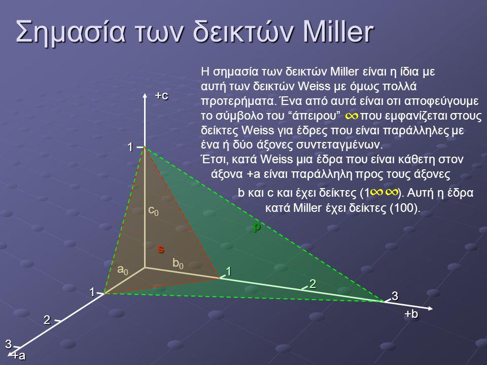 Σημασία των δεικτών Miller 3 b0b0 c0c0 a0a0+cs p +b+b+b+b +a+a+a+a 1 2 1 1 2 3 Η σημασία των δεικτών Miller είναι η ίδια με αυτή των δεικτών Weiss με