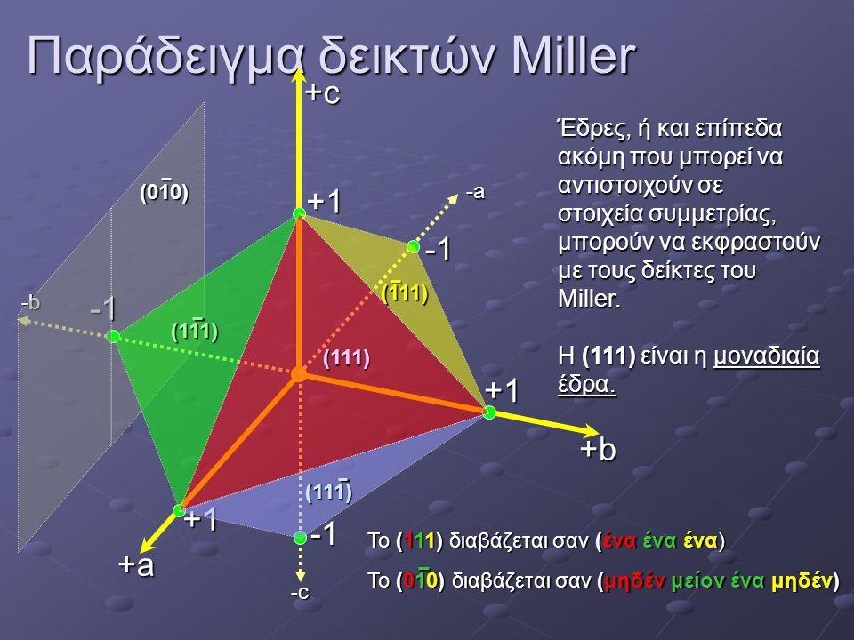 Παράδειγμα δεικτών Miller -b -c -a +a +b +c +1+1+1+1 +1+1+1+1 +1+1+1+1 -1-1-1-1 -1-1-1-1 -1-1-1-1 (111) (111) (111) (111) (010) Έδρες, ή και επίπεδα α