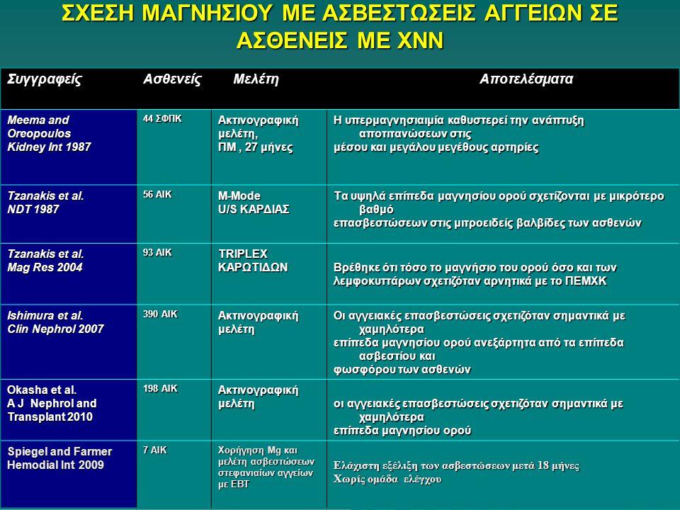 ΣΧΕΣΗ ΜΑΓΝΗΣΙΟΥ ΜΕ ΑΣΒΕΣΤΩΣΕΙΣ ΑΓΓΕΙΩΝ ΣΕ ΑΣΘΕΝΕΙΣ ΜΕ ΧΝΝ ΣυγγραφείςΑσθενείς Μελέτη Αποτελέσματα Meema and Οreopoulos Kidney Int 1987 44 ΣΦΠΚ Ακτινογραφικήμελέτη, ΠΜ, 27 μήνες H υπερμαγνησιαιμία καθυστερεί την ανάπτυξη αποτιτανώσεων στις μέσου και μεγάλου μεγέθους αρτηρίες Tzanakis et al.
