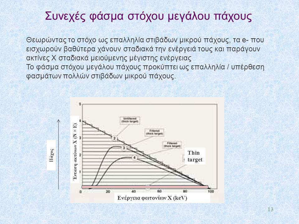 13 Θεωρώντας το στόχο ως επαλληλία στιβάδων μικρού πάχους, τα e- που εισχωρούν βαθύτερα χάνουν σταδιακά την ενέργειά τους και παράγουν ακτίνες X σταδι