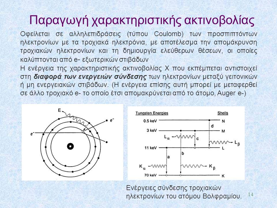 Παραγωγή χαρακτηριστικής ακτινοβολίας Οφείλεται σε αλληλεπιδράσεις (τύπου Coulomb) των προσπιπτόντων ηλεκτρονίων με τα τροχιακά ηλεκτρόνια, με αποτέλε