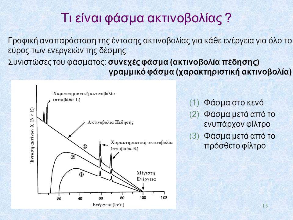 Τι είναι φάσμα ακτινοβολίας ? Γραφική αναπαράσταση της έντασης ακτινοβολίας για κάθε ενέργεια για όλο το εύρος των ενεργειών της δέσμης Συνιστώσες του