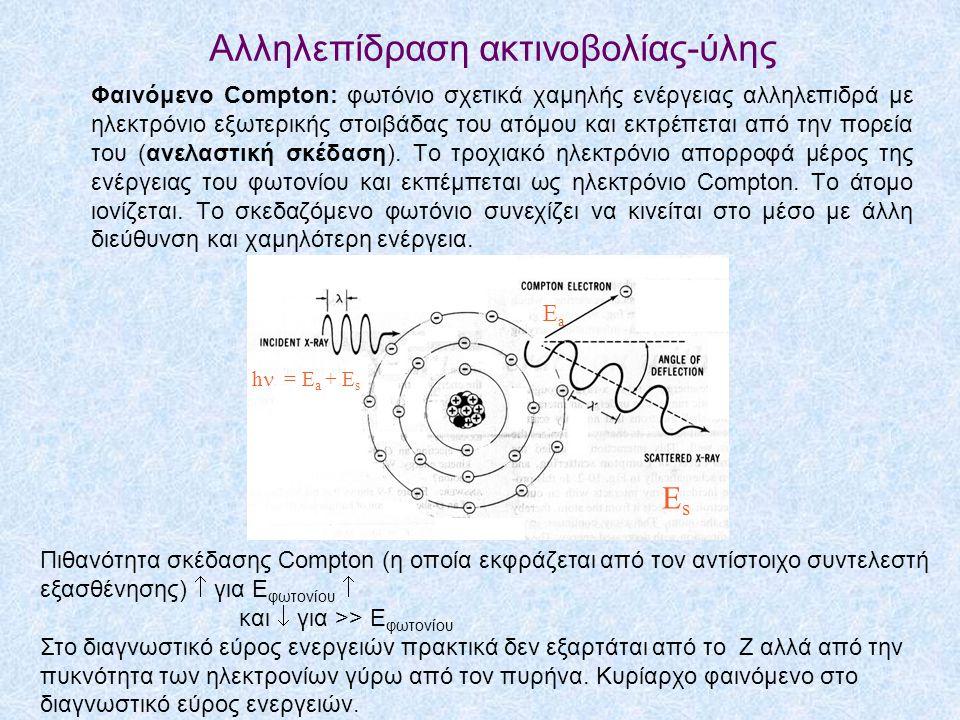 Φαινόμενο Compton: φωτόνιο σχετικά χαμηλής ενέργειας αλληλεπιδρά με ηλεκτρόνιο εξωτερικής στοιβάδας του ατόμου και εκτρέπεται από την πορεία του (ανελ