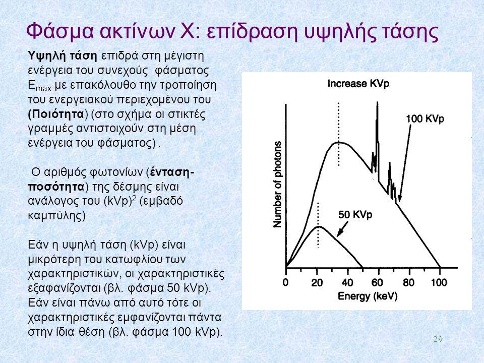 Φάσμα ακτίνων X: επίδραση υψηλής τάσης Υψηλή τάση επιδρά στη μέγιστη ενέργεια του συνεχούς φάσματος Ε max με επακόλουθο την τροποίηση του ενεργειακού