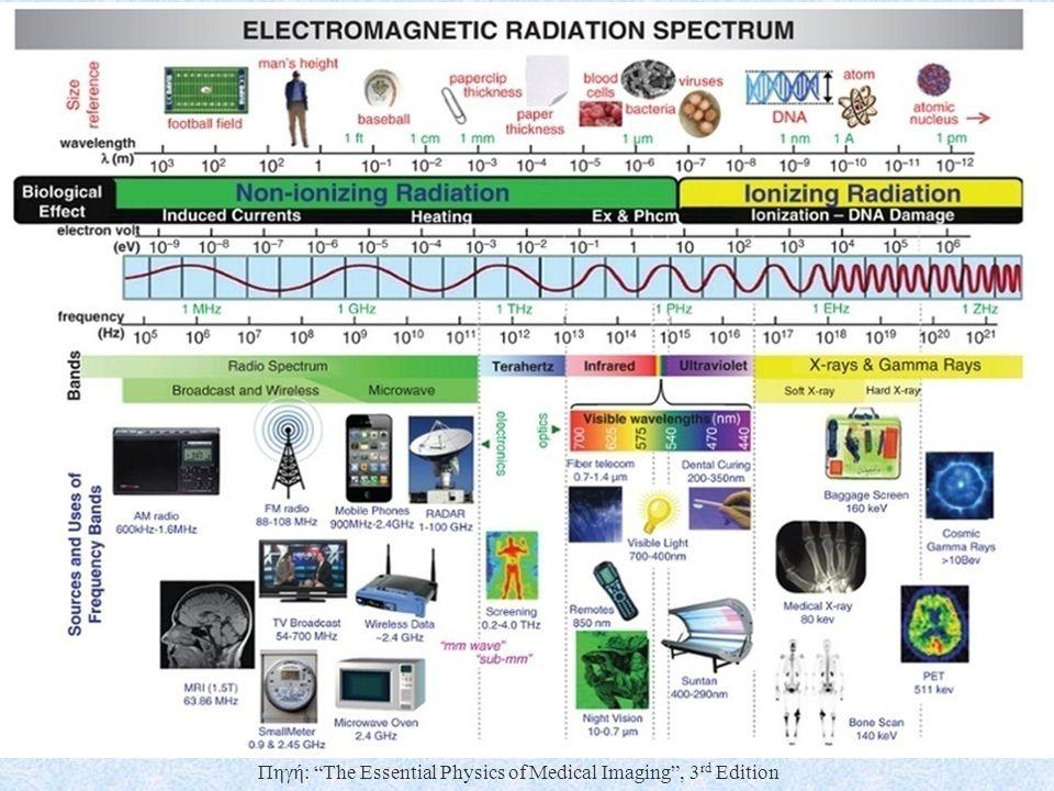 Ακτινοβολία X 4 E=hν;h=4,135x10 exp{-15} eV Diagnostic X-ray energy spectrum 10-150 keV λ=c/ν(c=2,997925x10exp{8} Diagnostic X-ray wavelengths: 0,1 nm(12.4 keV) - 0.01 nm (124 keV) (visible light wavelength spectrum 400 (violet)-650 (red) nm) X (and γ) rays interact with atoms and have the potential to liberate electrons from the atoms that bind them, resulting in ion pairs (negatively charged electrons and positively charged atoms or molecules) (ionizing radiation).