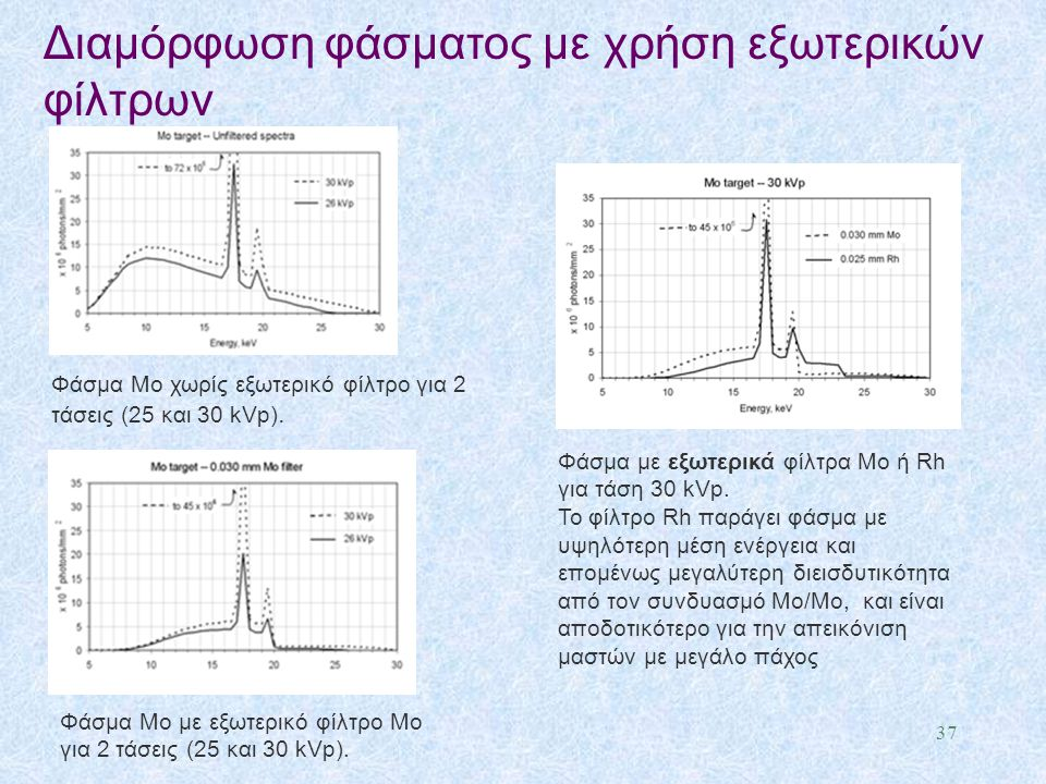 Διαμόρφωση φάσματος με χρήση εξωτερικών φίλτρων 37 Φάσμα Μο χωρίς εξωτερικό φίλτρο για 2 τάσεις (25 και 30 kVp). Φάσμα Μο με εξωτερικό φίλτρο Mo για 2