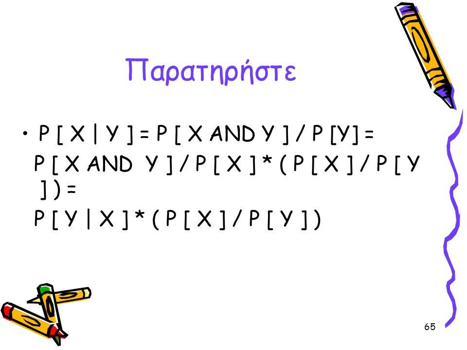 65 Παρατηρήστε •P [ X | Y ] = P [ X AND Y ] / P [Y] = P [ X AND Y ] / P [ X ] * ( P [ X ] / P [ Y ] ) = P [ Y | X ] * ( P [ X ] / P [ Y ] )