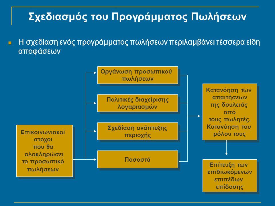 Σχεδιασμός του Προγράμματος Πωλήσεων  Η σχεδίαση ενός προγράμματος πωλήσεων περιλαμβάνει τέσσερα είδη αποφάσεων Ποσοστά Πολιτικές διαχείρισης λογαριασμών Πολιτικές διαχείρισης λογαριασμών Σχεδίαση ανάπτυξης περιοχής Σχεδίαση ανάπτυξης περιοχής Οργάνωση προσωπικού πωλήσεων Οργάνωση προσωπικού πωλήσεων Επικοινωνιακοί στόχοι που θα ολοκληρώσει το προσωπικό πωλήσεων Επικοινωνιακοί στόχοι που θα ολοκληρώσει το προσωπικό πωλήσεων Κατανόηση των απαιτήσεων της δουλειάς από τους πωλητές.
