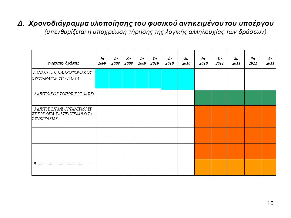 10 Δ. Χρονοδιάγραμμα υλοποίησης του φυσικού αντικειμένου του υποέργου (υπενθυμίζεται η υποχρέωση τήρησης της λογικής αλληλουχίας των δράσεων)