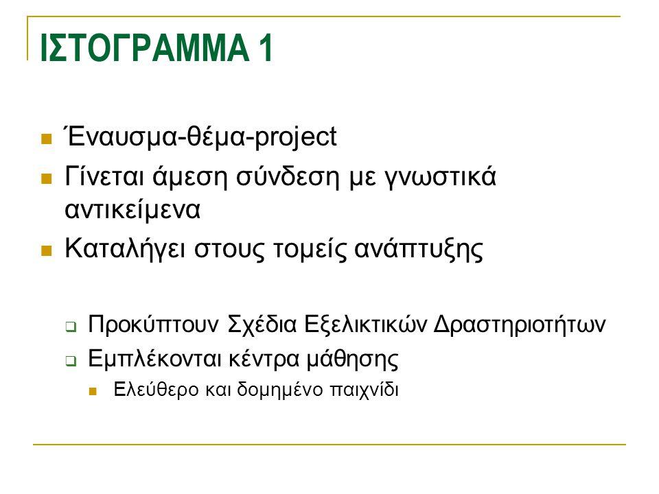 ΙΣΤΟΓΡΑΜΜΑ 1  Έναυσμα-θέμα-project  Γίνεται άμεση σύνδεση με γνωστικά αντικείμενα  Καταλήγει στους τομείς ανάπτυξης  Προκύπτουν Σχέδια Εξελικτικών