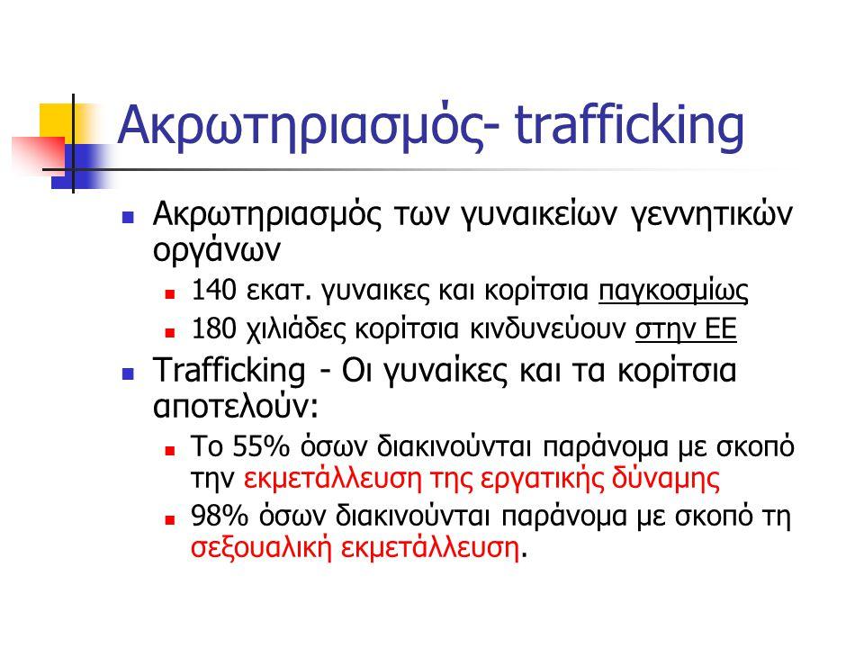 Ακρωτηριασμός- trafficking  Ακρωτηριασμός των γυναικείων γεννητικών οργάνων  140 εκατ. γυναικες και κορίτσια παγκοσμίως  180 χιλιάδες κορίτσια κινδ