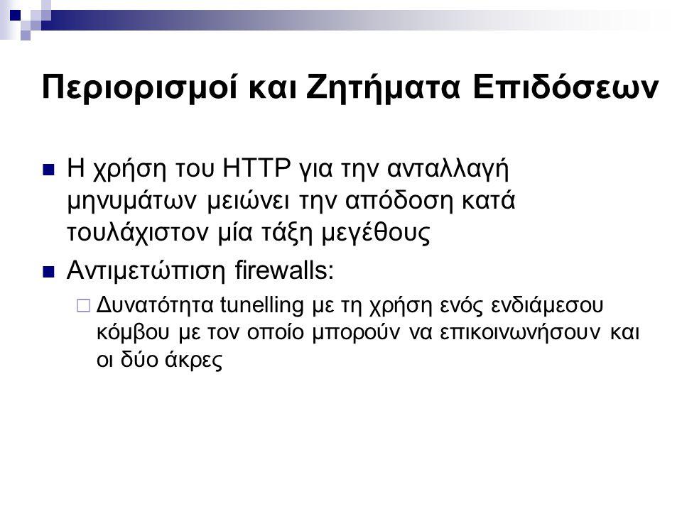 Περιορισμοί και Ζητήματα Επιδόσεων  Η χρήση του HTTP για την ανταλλαγή μηνυμάτων μειώνει την απόδοση κατά τουλάχιστον μία τάξη μεγέθους  Αντιμετώπισ
