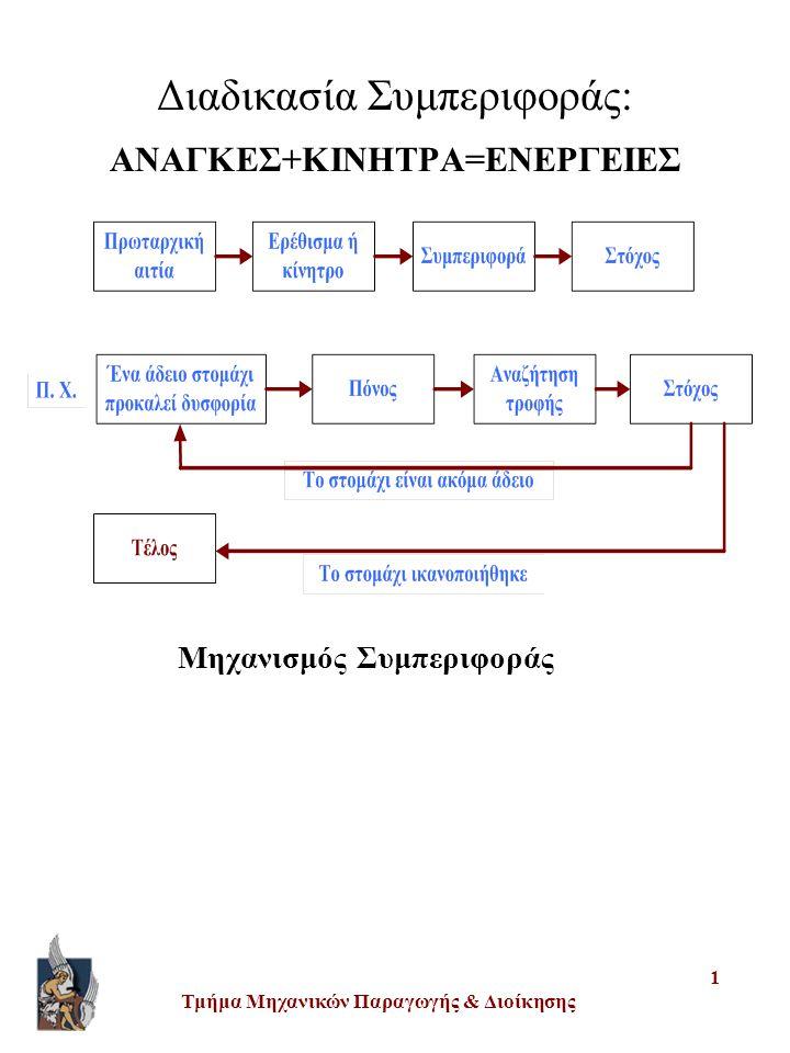 Τμήμα Μηχανικών Παραγωγής & Διοίκησης 1 Διαδικασία Συμπεριφοράς: ΑΝΑΓΚΕΣ+ΚΙΝΗΤΡΑ=ΕΝΕΡΓΕΙΕΣ Μηχανισμός Συμπεριφοράς