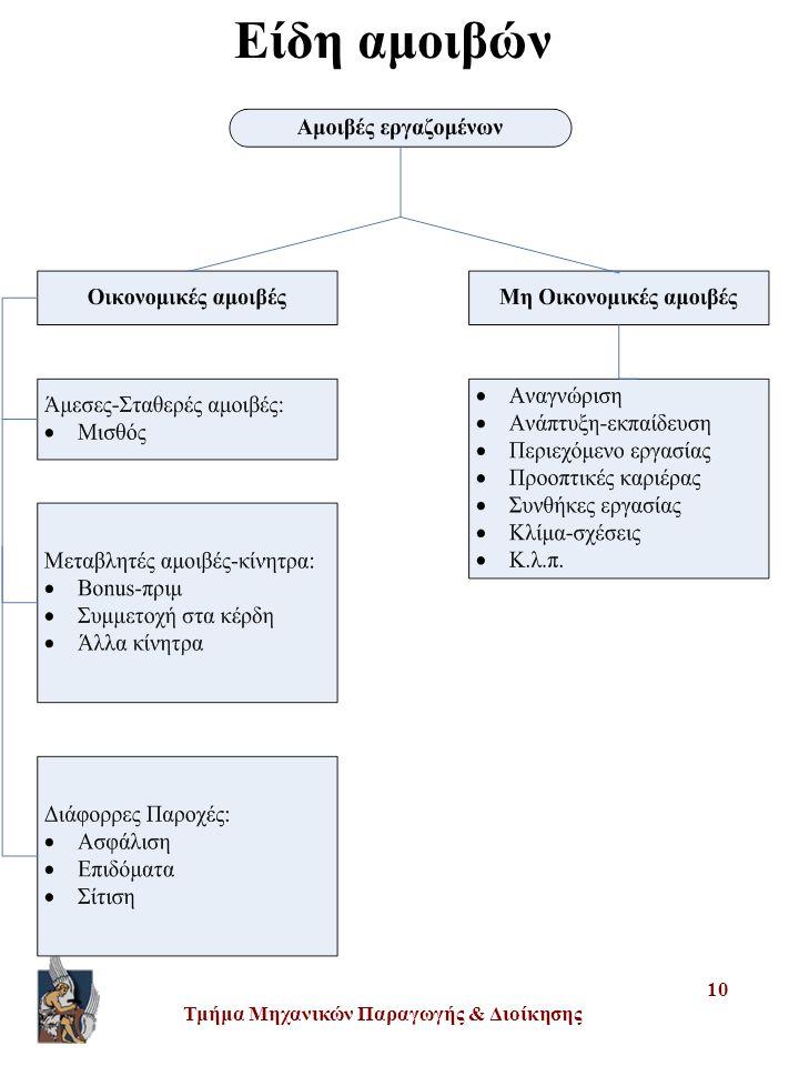 Τμήμα Μηχανικών Παραγωγής & Διοίκησης 10 Είδη αμοιβών