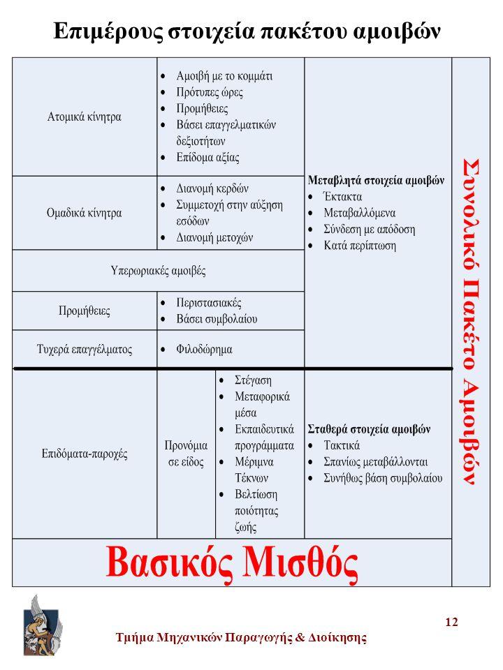 Τμήμα Μηχανικών Παραγωγής & Διοίκησης 12 Επιμέρους στοιχεία πακέτου αμοιβών