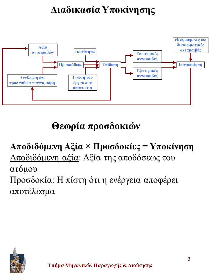 Τμήμα Μηχανικών Παραγωγής & Διοίκησης 3 Διαδικασία Υποκίνησης Θεωρία προσδοκιών Αποδιδόμενη Αξία × Προσδοκίες = Υποκίνηση Αποδιδόμενη αξία: Αξία της α