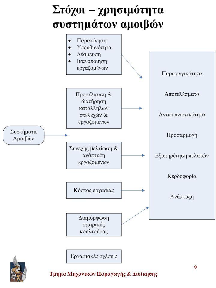 Τμήμα Μηχανικών Παραγωγής & Διοίκησης 9 Στόχοι – χρησιμότητα συστημάτων αμοιβών