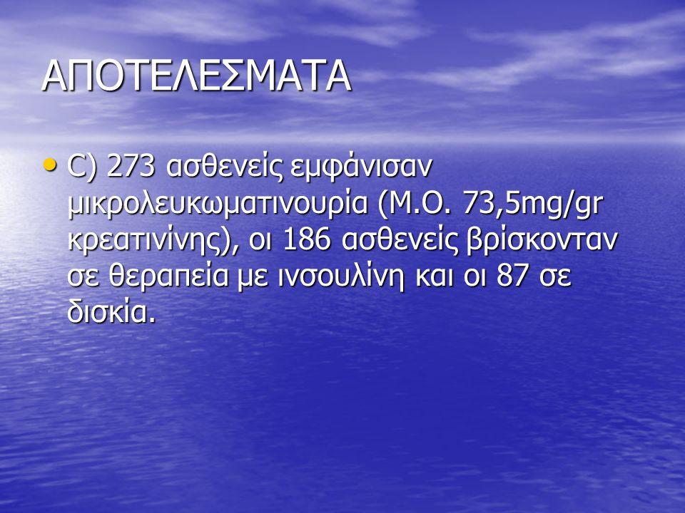 ΑΠΟΤΕΛΕΣΜΑΤΑ • C) 273 ασθενείς εμφάνισαν μικρολευκωματινουρία (Μ.Ο.