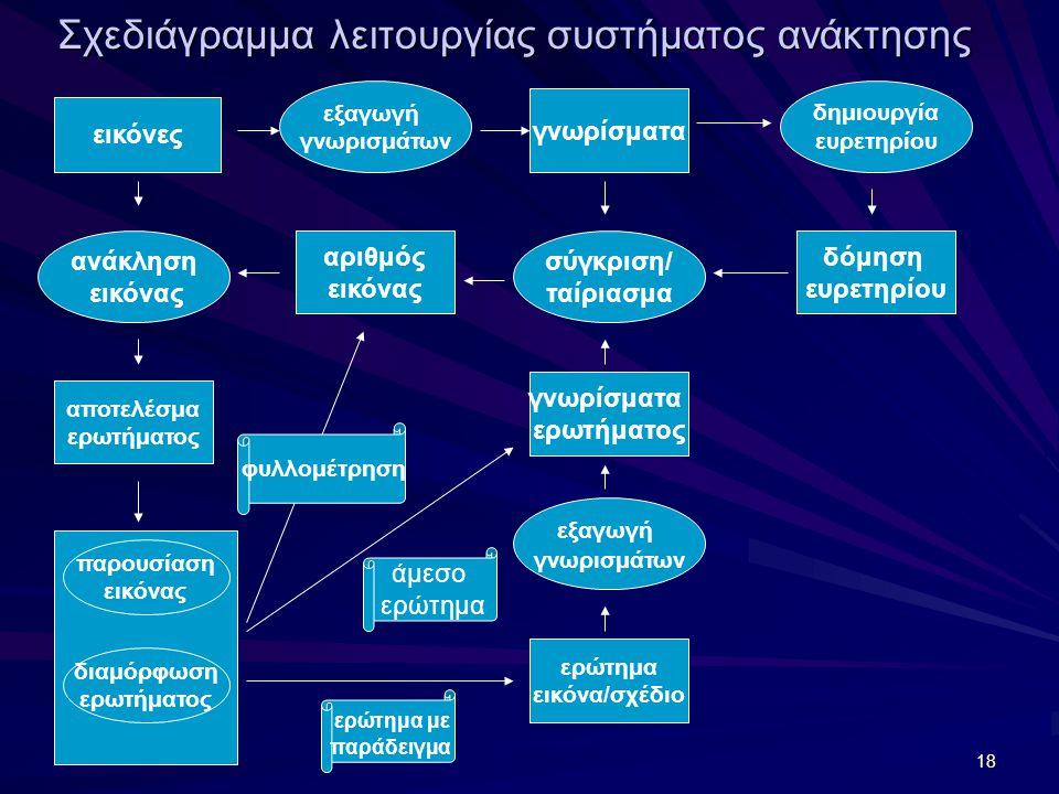 18 εικόνες εξαγωγή γνωρισμάτων αποτελέσμα ερωτήματος γνωρίσματα ερωτήματος αριθμός εικόνας γνωρίσματα ανάκληση εικόνας δημιουργία ευρετηρίου σύγκριση/ ταίριασμα εξαγωγή γνωρισμάτων παρουσίαση εικόνας διαμόρφωση ερωτήματος ερώτημα εικόνα/σχέδιο δόμηση ευρετηρίου άμεσο ερώτημα ερώτημα με παράδειγμα φυλλομέτρηση Σχεδιάγραμμα λειτουργίας συστήματος ανάκτησης