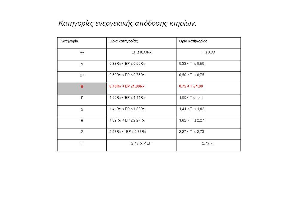Κατηγορίες ενεργειακής απόδοσης κτηρίων. ΚατηγορίαΌρια κατηγορίας Α+ ΕΡ ≤ 0,33R R T ≤ 0,33 Α 0,33R R < ΕΡ ≤ 0,50R R 0,33 < T ≤ 0,50 Β+ 0,50R R < ΕΡ ≤