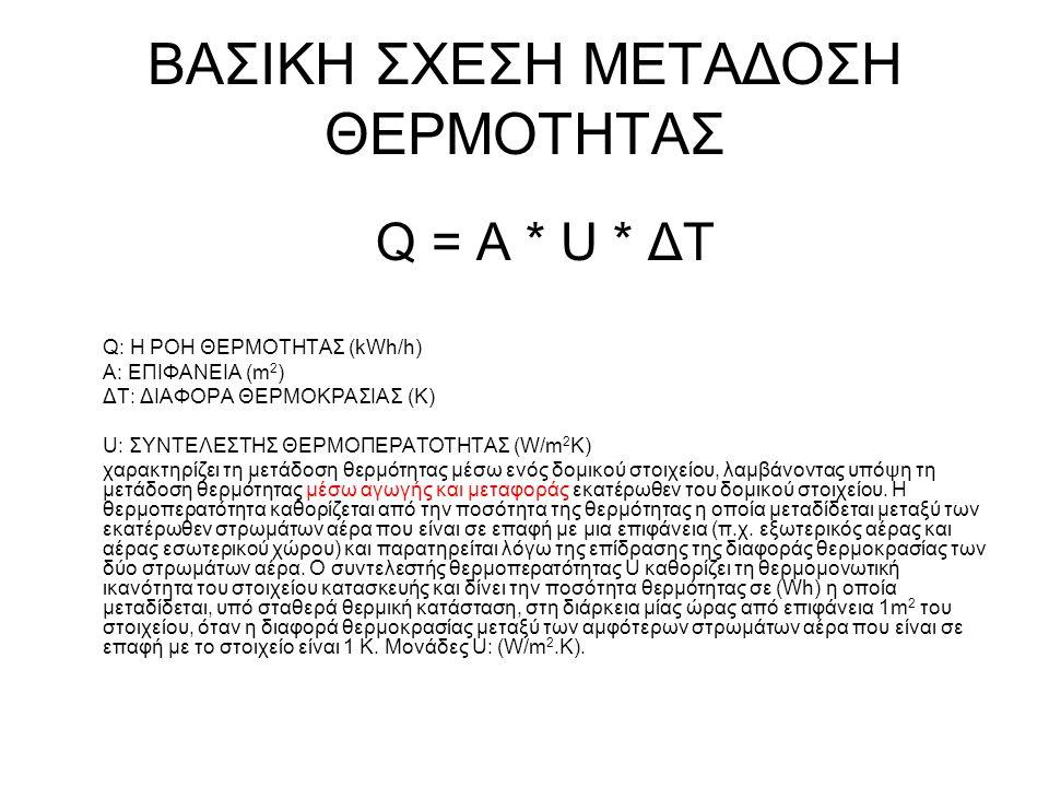 ΒΑΣΙΚΗ ΣΧΕΣΗ ΜΕΤΑΔΟΣΗ ΘΕΡΜΟΤΗΤΑΣ Q = A * U * ΔΤ Q: Η ΡΟΗ ΘΕΡΜΟΤΗΤΑΣ (kWh/h) A: ΕΠΙΦΑΝΕΙΑ (m 2 ) ΔΤ: ΔΙΑΦΟΡΑ ΘΕΡΜΟΚΡΑΣΙΑΣ (Κ) U: ΣΥΝΤΕΛΕΣΤΗΣ ΘΕΡΜΟΠΕΡΑΤ