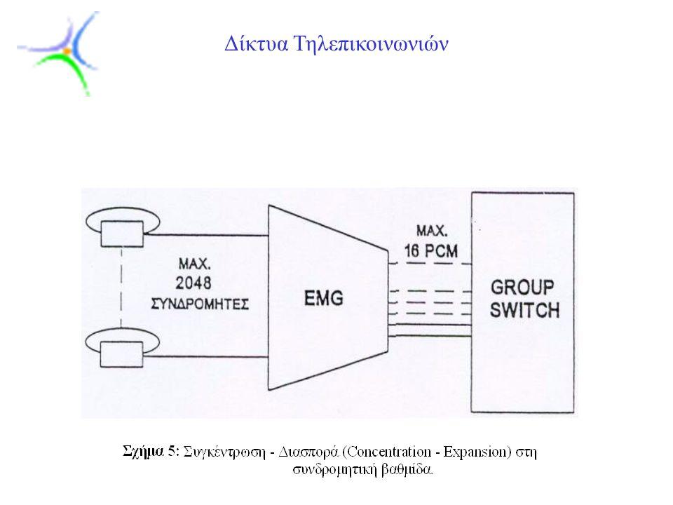 Slide 21 Δίκτυα Τηλεπικοινωνιών