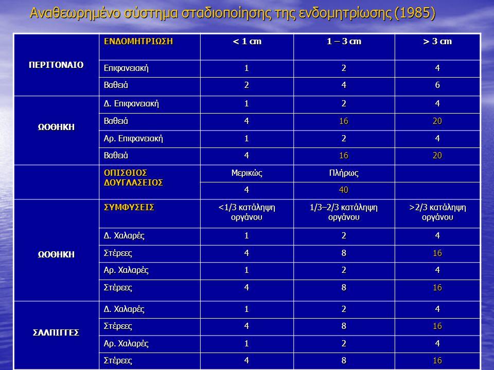 Αναθεωρημένο σύστημα σταδιοποίησης της ενδομητρίωσης (1985) ΠΕΡΙΤΟΝΑΙΟΕΝΔΟΜΗΤΡΙΩΣΗ < 1 cm 1 – 3 cm > 3 cm Επιφανειακή124 Βαθειά246 ΩΟΘΗΚΗ Δ.