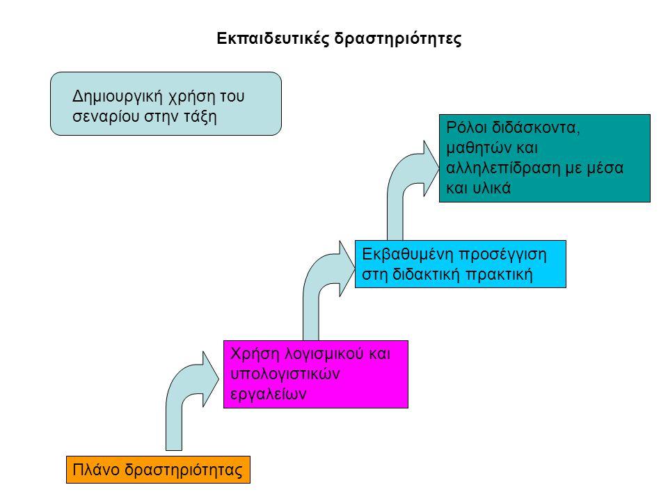 Εκπαιδευτικές δραστηριότητες Δημιουργική χρήση του σεναρίου στην τάξη Πλάνο δραστηριότητας Χρήση λογισμικού και υπολογιστικών εργαλείων Εκβαθυμένη προσέγγιση στη διδακτική πρακτική Ρόλοι διδάσκοντα, μαθητών και αλληλεπίδραση με μέσα και υλικά
