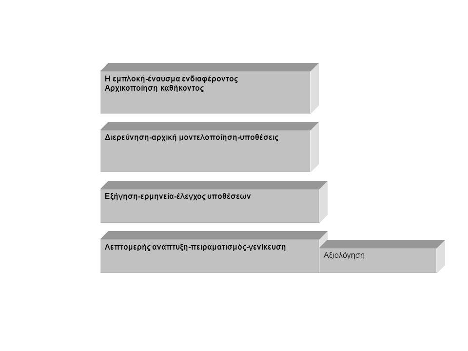 Η εμπλοκή-έναυσμα ενδιαφέροντος Αρχικοποίηση καθήκοντος Διερεύνηση-αρχική μοντελοποίηση-υποθέσεις Εξήγηση-ερμηνεία-έλεγχος υποθέσεων Λεπτομερής ανάπτυξη-πειραματισμός-γενίκευση Αξιολόγηση