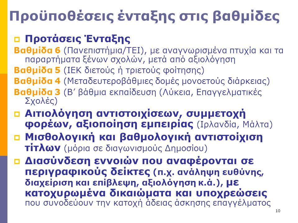 Προϋποθέσεις ένταξης στις βαθμίδες  Προτάσεις Ένταξης Βαθμίδα 6 (Πανεπιστήμια/ΤΕΙ), με αναγνωρισμένα πτυχία και τα παραρτήματα ξένων σχολών, μετά από