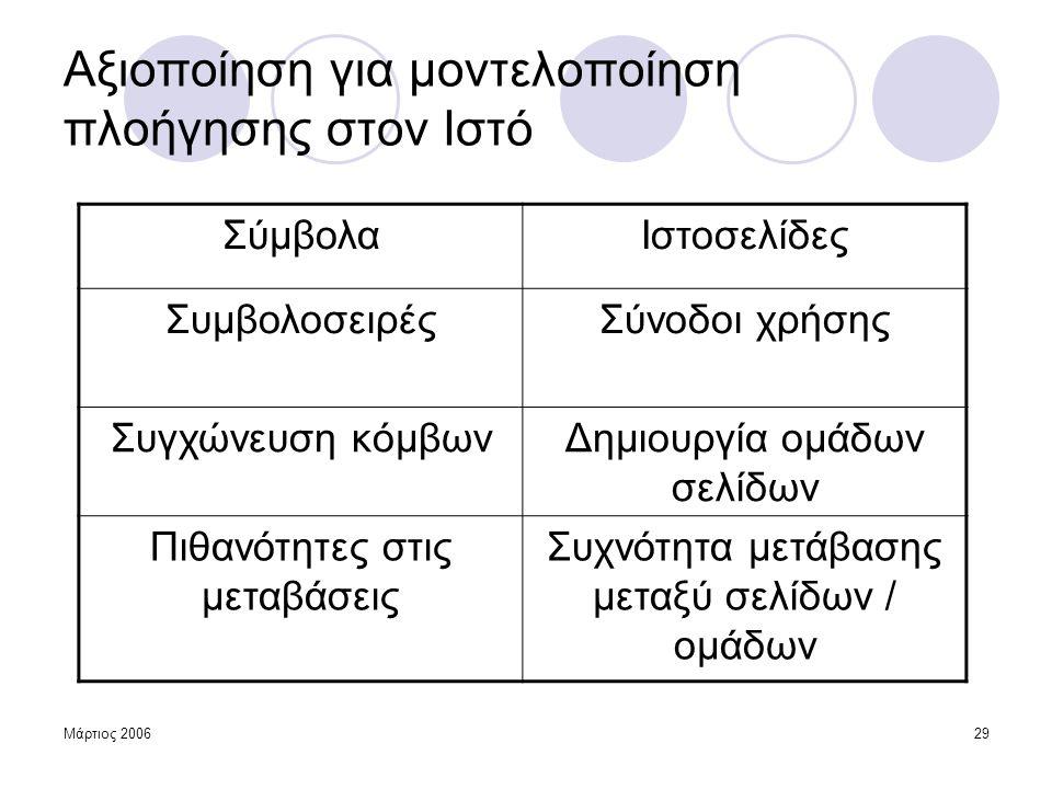 Μάρτιος 200629 Αξιοποίηση για μοντελοποίηση πλοήγησης στον Ιστό ΣύμβολαΙστοσελίδες ΣυμβολοσειρέςΣύνοδοι χρήσης Συγχώνευση κόμβωνΔημιουργία ομάδων σελί