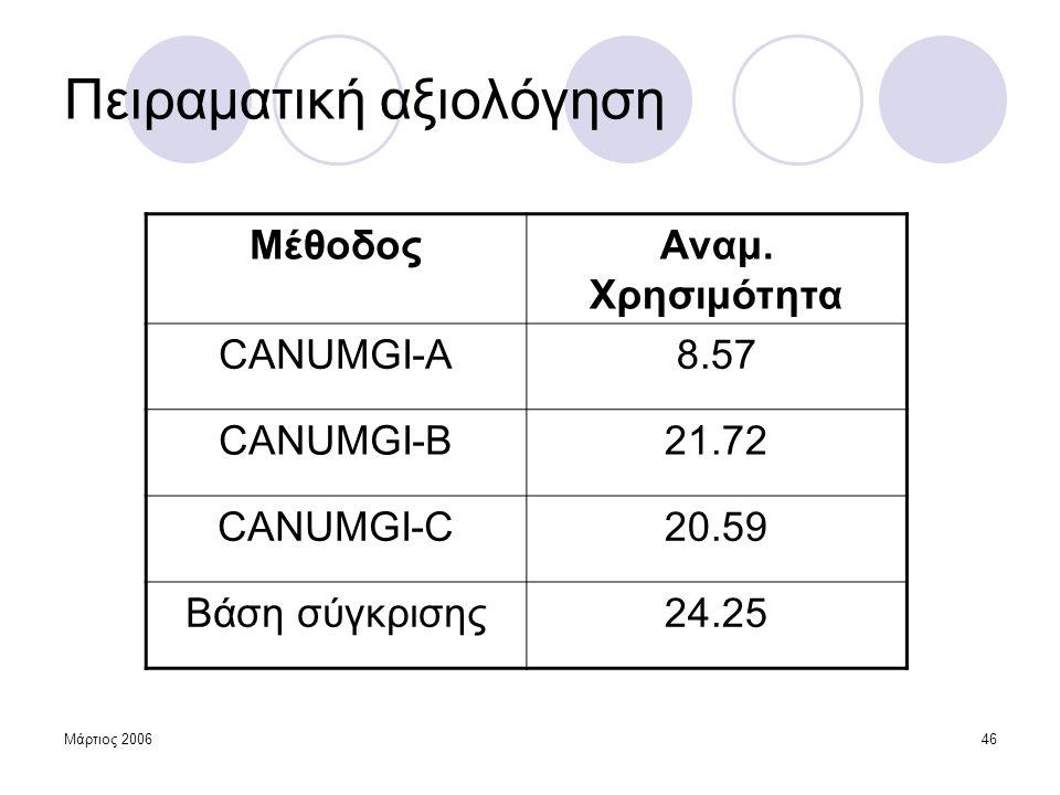 Μάρτιος 200646 Πειραματική αξιολόγηση ΜέθοδοςΑναμ. Χρησιμότητα CANUMGI-A8.57 CANUMGI-B21.72 CANUMGI-C20.59 Βάση σύγκρισης24.25
