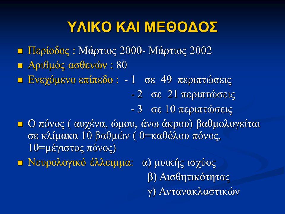 ΥΛΙΚΟ ΚΑΙ ΜΕΘΟΔΟΣ  Περίοδος : Μάρτιος 2000- Μάρτιος 2002  Αριθμός ασθενών : 80  Ενεχόμενο επίπεδο : - 1 σε 49 περιπτώσεις - 2 σε 21 περιπτώσεις - 2