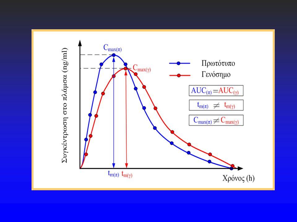 Στατιστική εκτίμηση μελέτης βιοϊσοδυναμίας Εκτιμήσεις βιοϊσοδυναμίας στη βάση μέσων τιμών δεν είναι επιστημονικά αποδεκτές Μια κατάλληλη μέθοδος για την κρίση βιοϊσοδυναμίας περιγράφεται με τον υπολογισμό του στενού εύρους αξιοπιστίας ή του 1,0 συμμετρικού εύρους για τις μεμονωμένες τιμές