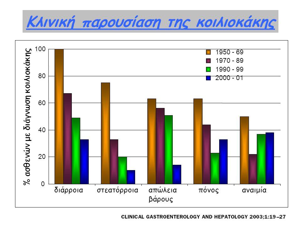 Κλινική παρουσίαση της κοιλιοκάκης 0 20 40 60 80 100 1950 - 69 1970 - 89 1990 - 99 2000 - 01 διάρροιαστεατόρροιααπώλεια βάρους πόνοςαναιμία % ασθενών