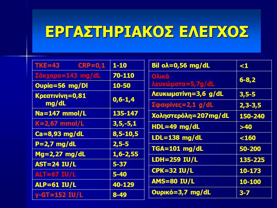 ΕΡΓΑΣΤΗΡΙΑΚΟΣ ΕΛΕΓΧΟΣ ΤΚΕ=43 CRP=0,11-10 Σάκχαρο=143 mg/dL70-110 Ουρία=56 mg/Dl10-50 Κρεατινίνη=0,81 mg/dL 0,6-1,4 Na=147 mmol/L135-147 K=2,67 mmol/L3,5,-5,1 Ca=8,93 mg/dL8,5-10,5 P=2,7 mg/dL2,5-5 Mg=2,27 mg/dL1,6-2,55 AST=24 IU/L5-37 ALT=67 IU/L5-40 ALP=61 IU/L40-129 γ-GT=152 IU/L8-49 Bil ολ=0,56 mg/dL <1 Ολικά λευκώματα=5,7g/dL 6-8,2 Λευκωματίνη=3,6 g/dL 3,5-5 Σφαιρίνες=2,1 g/dL 2,3-3,5 Χοληστερόλη=207mg/dL 150-240 HDL=49 mg/dL >40 LDL=138 mg/dL <160 TGA=101 mg/dL 50-200 LDH=259 IU/L 135-225 CPK=32 IU/L 10-173 AMS=80 IU/L 10-100 Ουρικό=3,7 mg/dL 3-7
