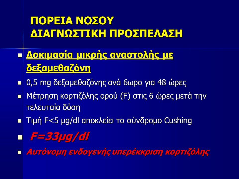 ΠΟΡΕΙΑ ΝΟΣΟΥ ΔΙΑΓΝΩΣΤΙΚΗ ΠΡΟΣΠΕΛΑΣΗ  Δοκιμασία μικρής αναστολής με δεξαμεθαζόνη  0,5 mg δεξαμεθαζόνης ανά 6ωρο για 48 ώρες  Μέτρηση κορτιζόλης ορού (F) στις 6 ώρες μετά την τελευταία δόση  Τιμή F<5 μg/dl αποκλείει το σύνδρομο Cushing  F=33μg/dl  Αυτόνομη ενδογενής υπερέκκριση κορτιζόλης