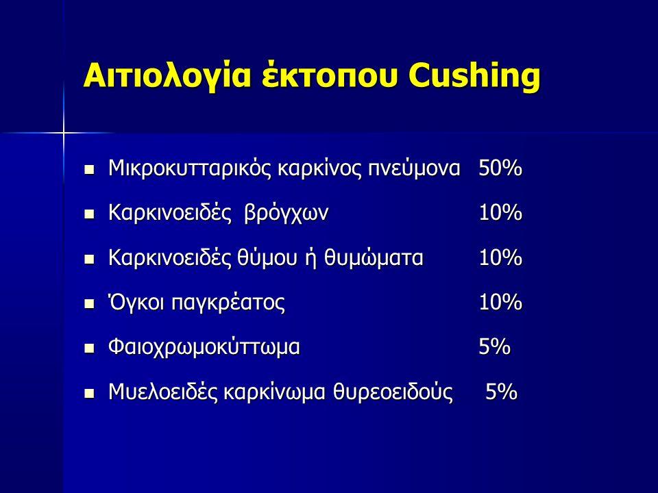 Αιτιολογία έκτοπου Cushing  Μικροκυτταρικός καρκίνος πνεύμονα50%  Καρκινοειδές βρόγχων 10%  Καρκινοειδές θύμου ή θυμώματα 10%  Όγκοι παγκρέατος 10%  Φαιοχρωμοκύττωμα 5%  Μυελοειδές καρκίνωμα θυρεοειδούς 5%